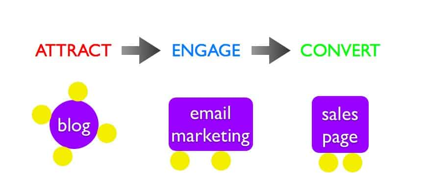 The Magnetic New Marketing framework shows the role of social media in content marketing, and of content marketing in your overall marketing plan.