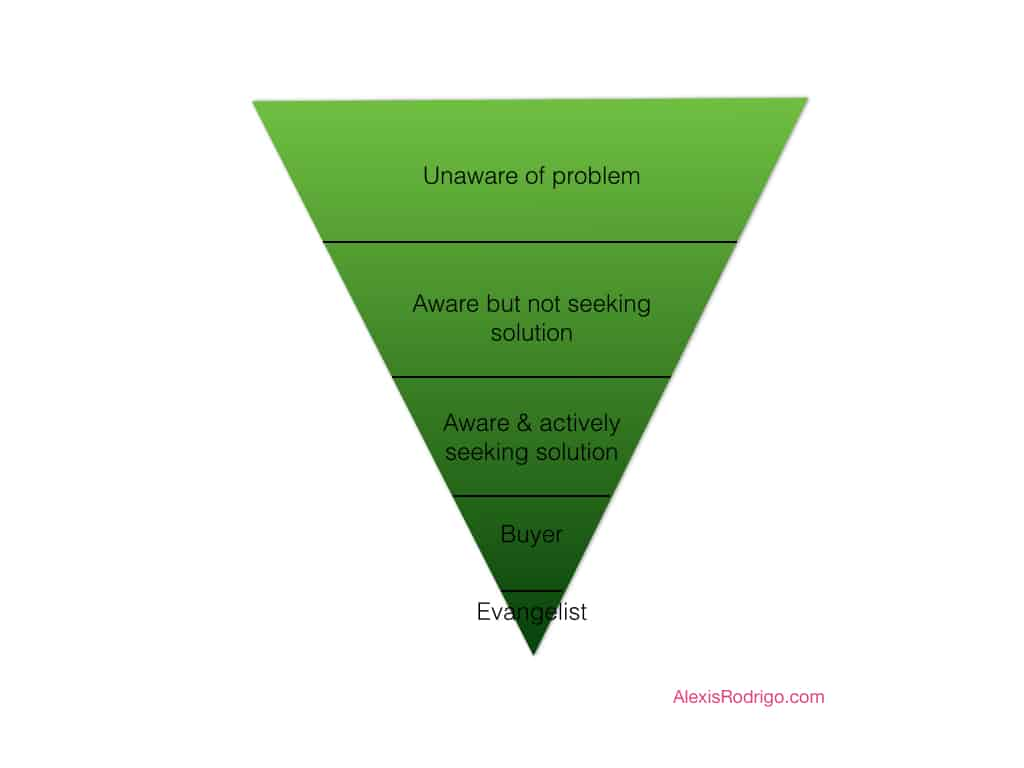 In this sales funnel, your target market moves from being unaware, to becoming a buyer, and ultimately an evangelist for your product or service.