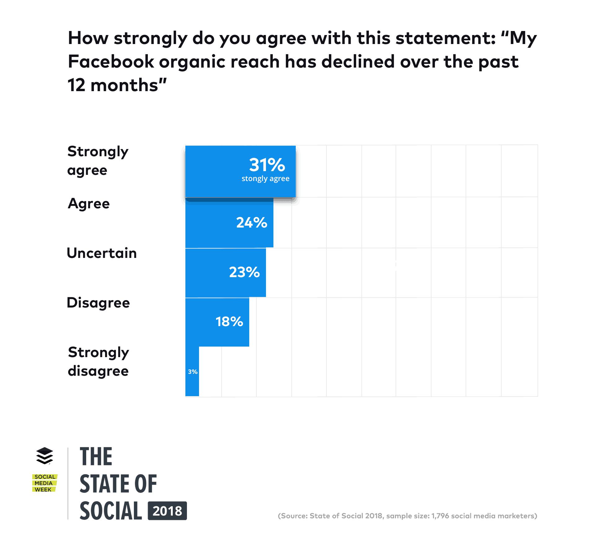 State of Social 2018 Facebook Organic Reach
