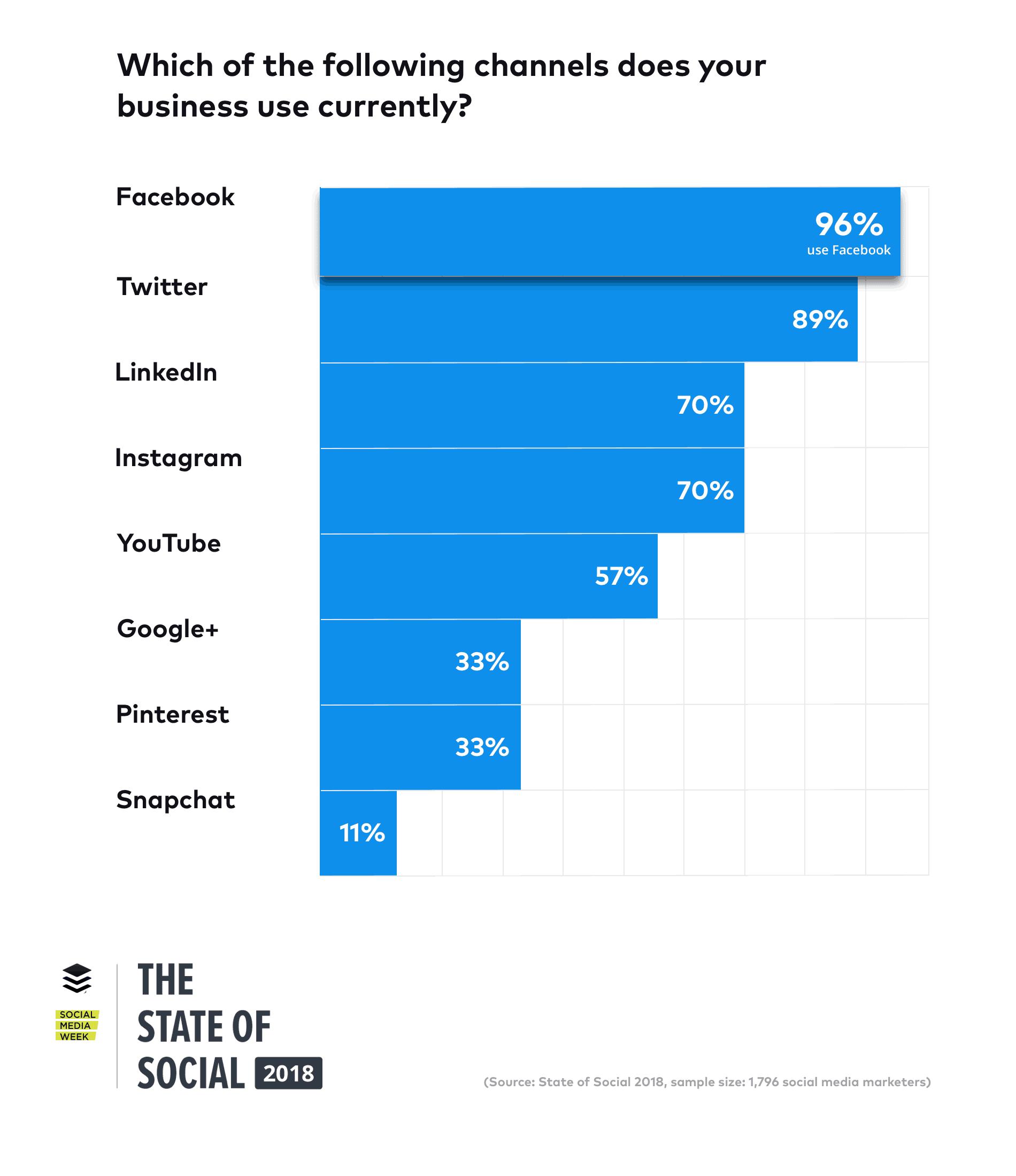 State of Social 2018 Popular Platforms