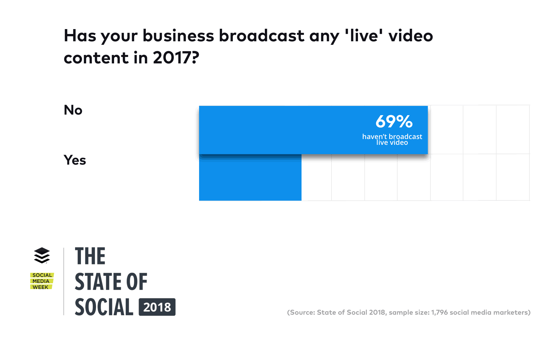 State of Social 2018 Live Video