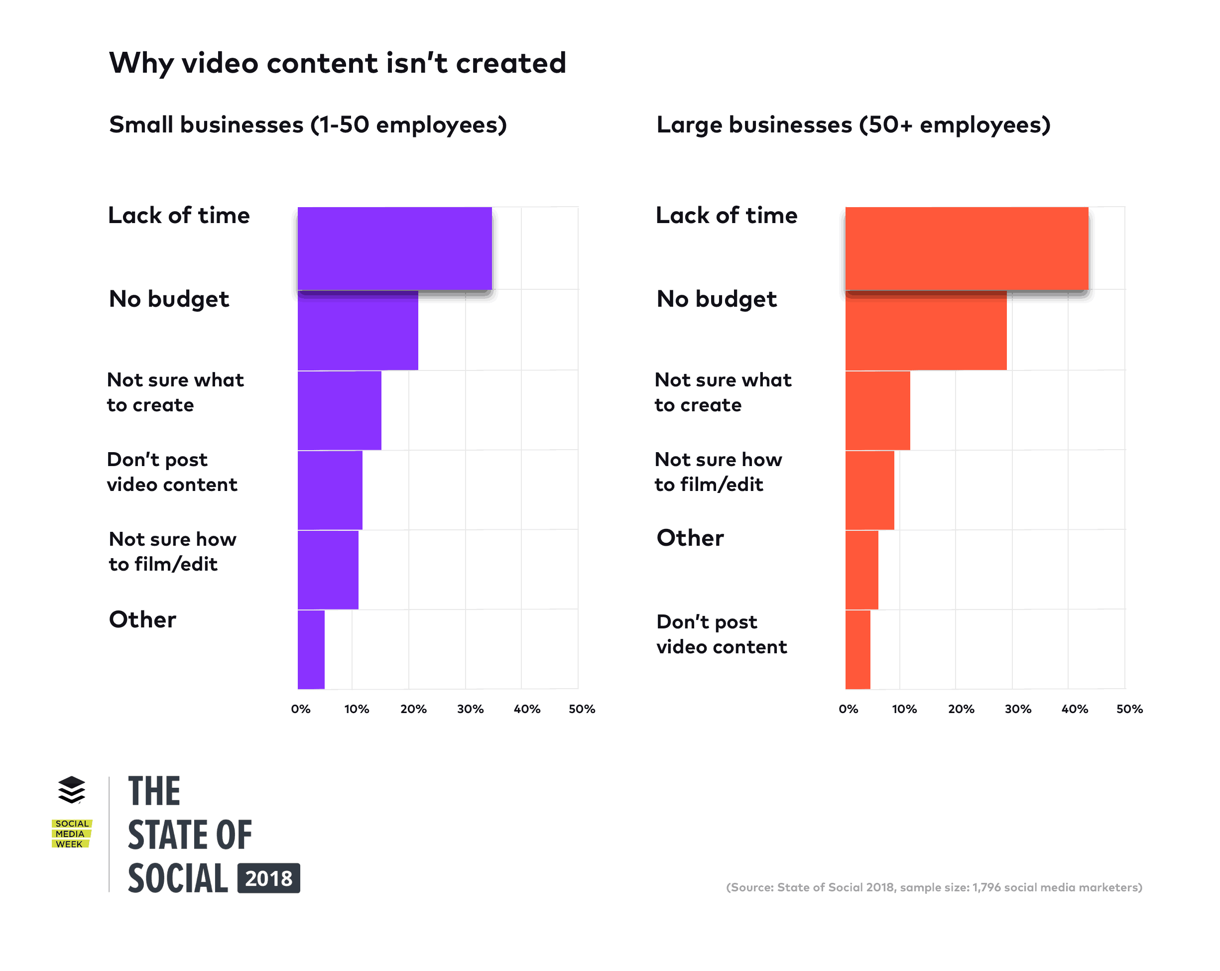 State of Social 2018 Video Constraints