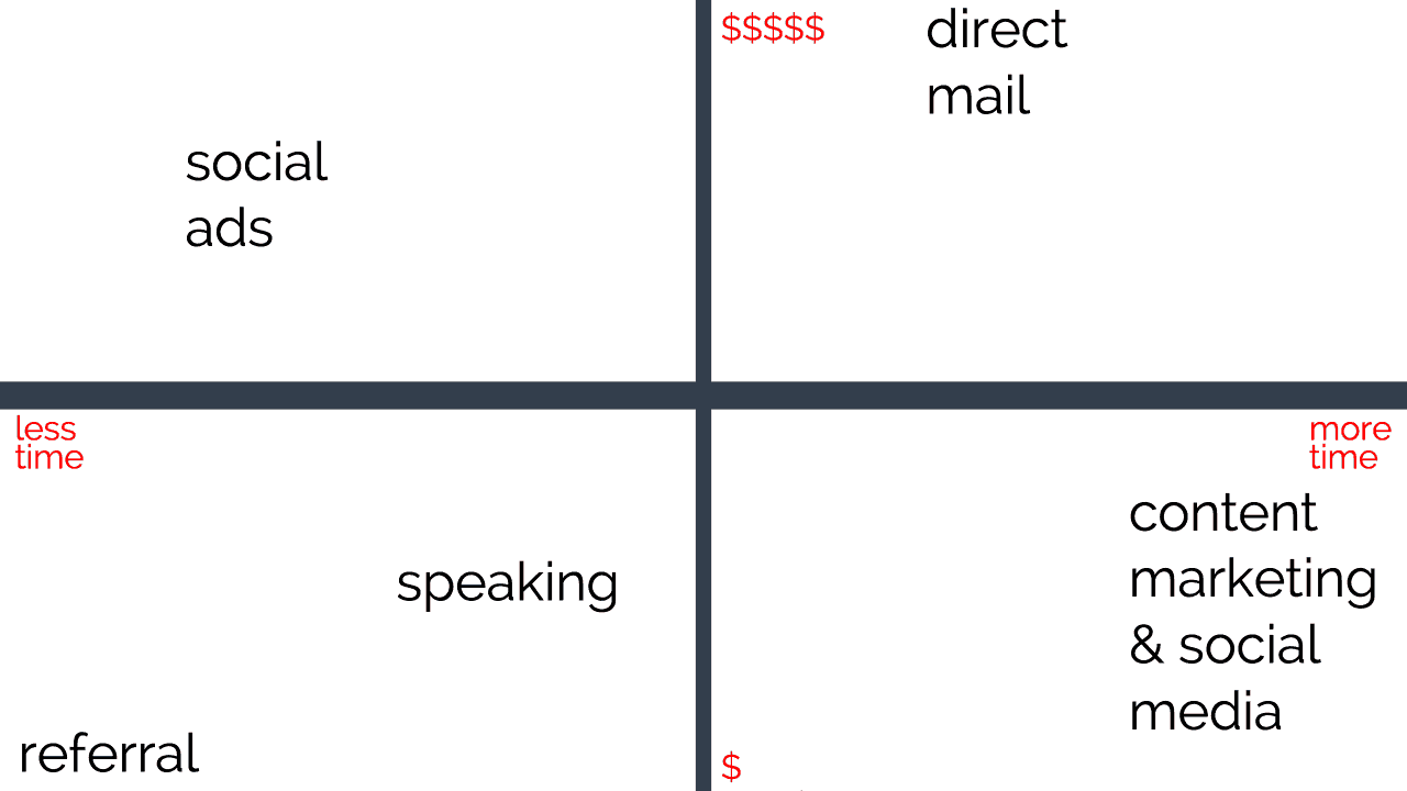 How to Get Clients - Marketing Matrix