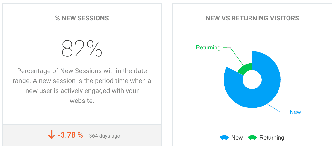 Google Analytics for Beginners - New vs Returning Visitors